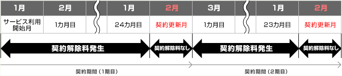 so-net WiMAX2+契約解除期間