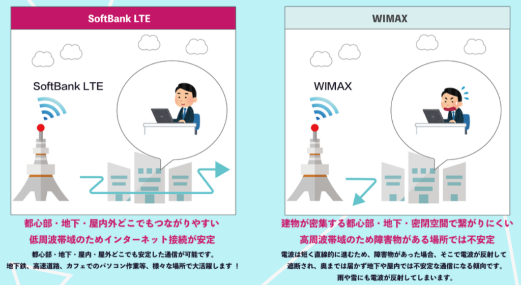 LTE回線の説明
